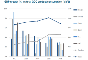 Economic slowdown affects GCC's fuel consumption: Apicorp
