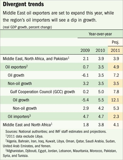 Mideast_Countries_Opportunity